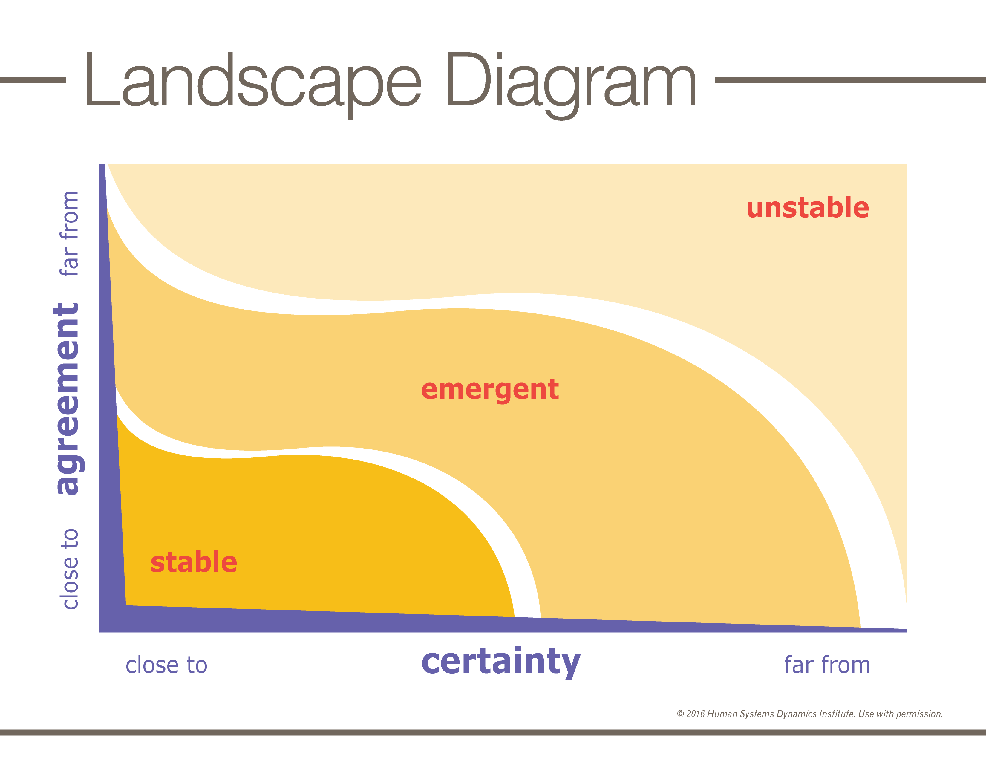 P010ndscapediagram r5g the landscape diagram demonstrates the impact of constraints on a system it gives you a map or picture of how those constraints influence patterns of pooptronica Gallery
